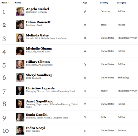 Forbes Most Powerful Women