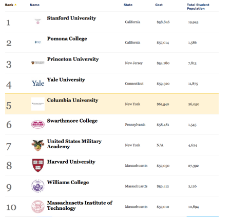 Top Colleges 2013-2014
