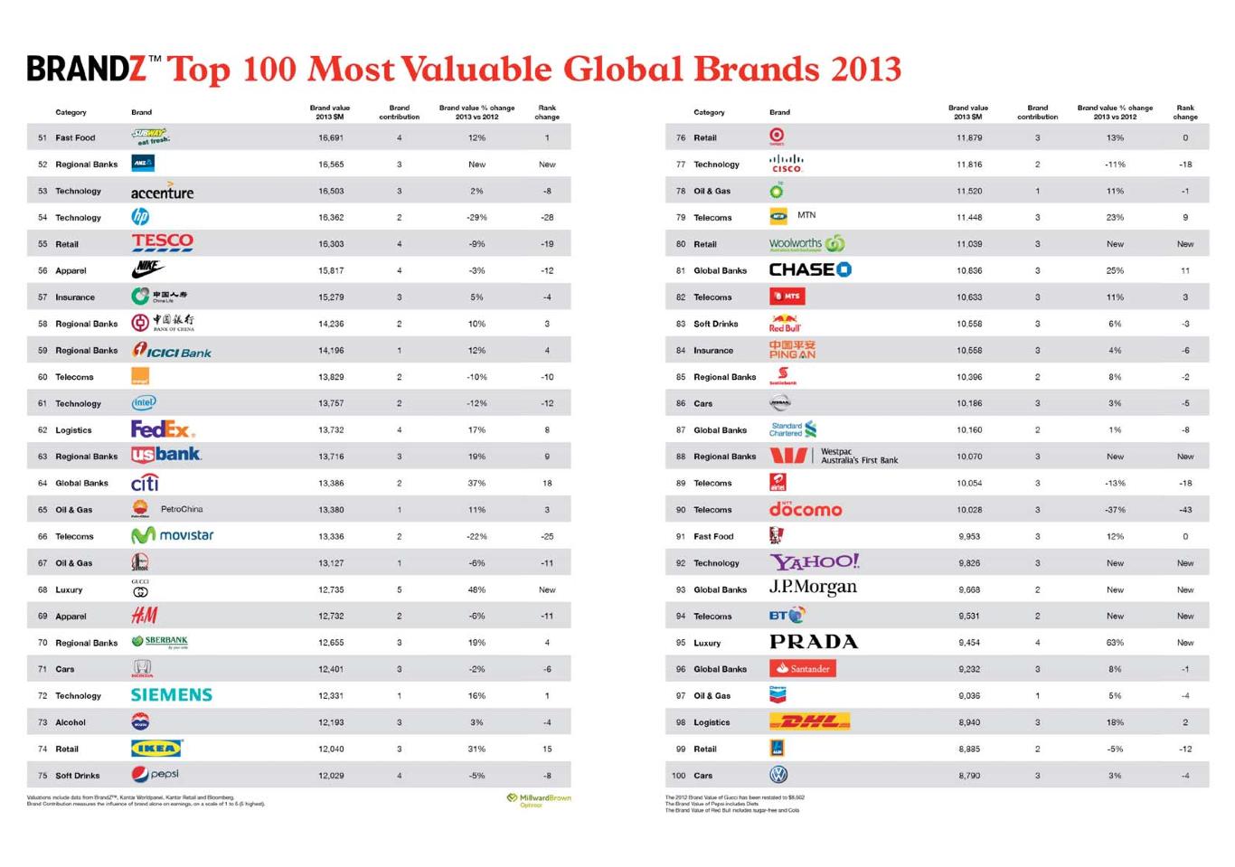 Top Luxury Fashion Brands (2013)   GWOP MAGAZINE