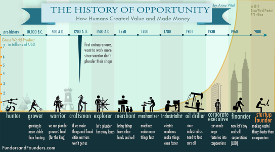 the-history-of-opportunity